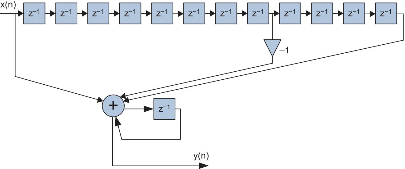 Структурная схема рекурсивной реализации согласованного фильтра для биполярного импульсного сигнала