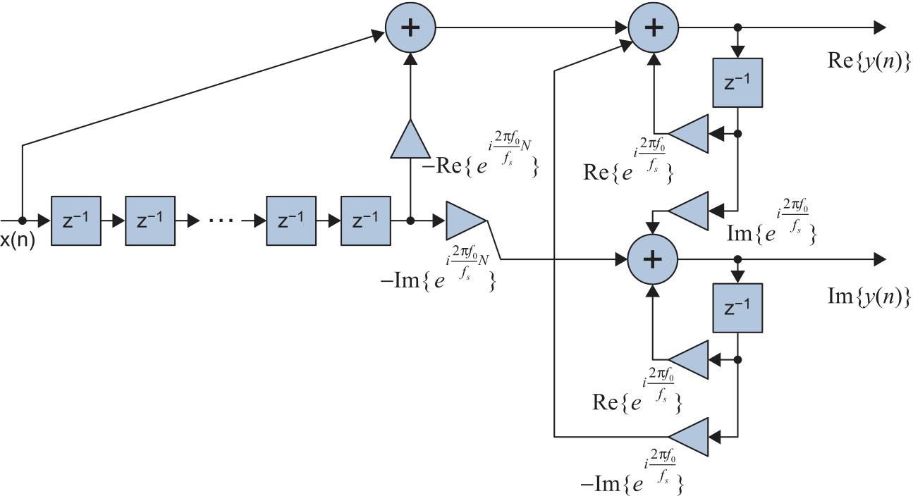 Структурная схема рекурсивного согласованного фильтра для вещественного радиосигнала