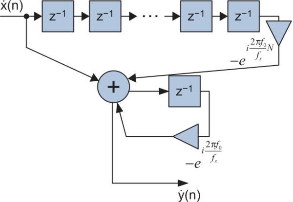 Структурная схема рекурсивного согласованного фильтра для аналитического радиосигнала