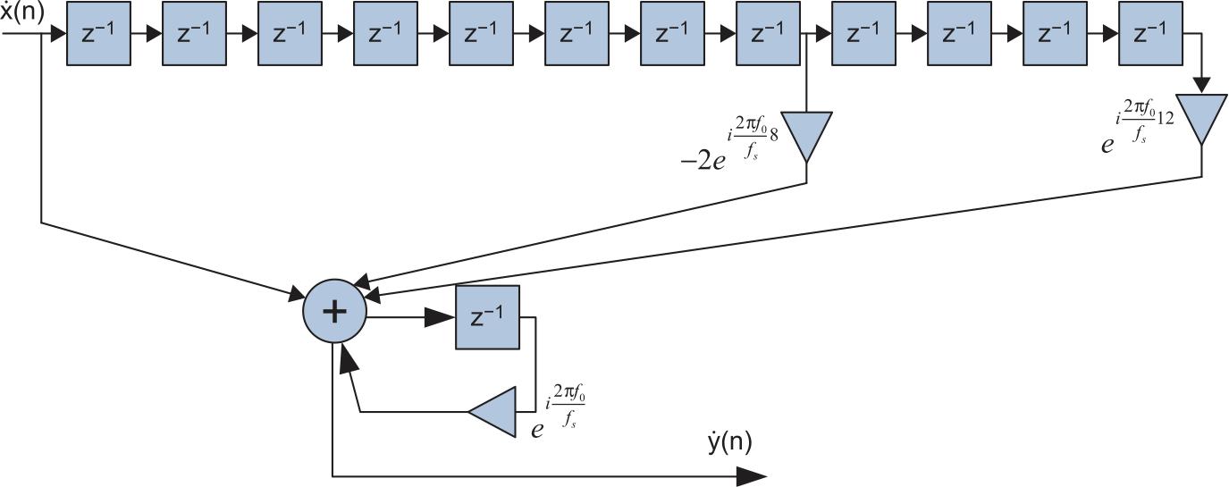 Структурная схема рекурсивного согласованного фильтра для аналитического входного радиосигнала