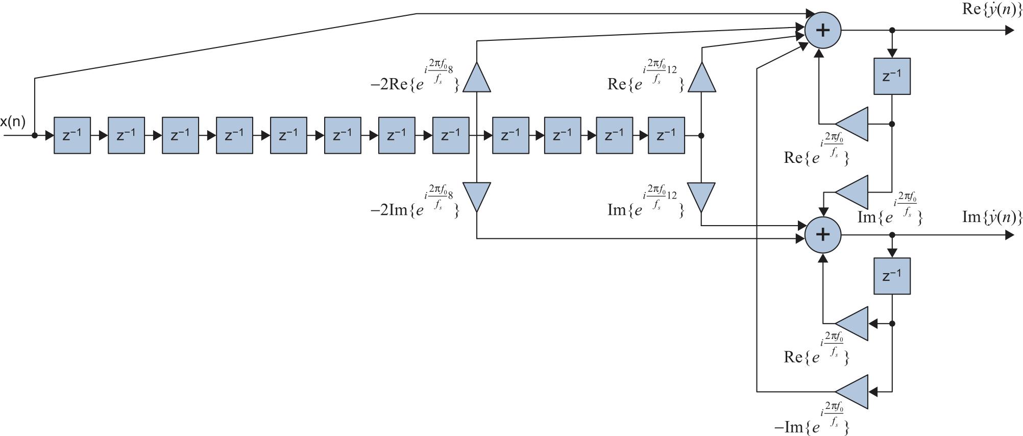 Структурная схема рекурсивного согласованного фильтра для вещественного входного радиосигнала