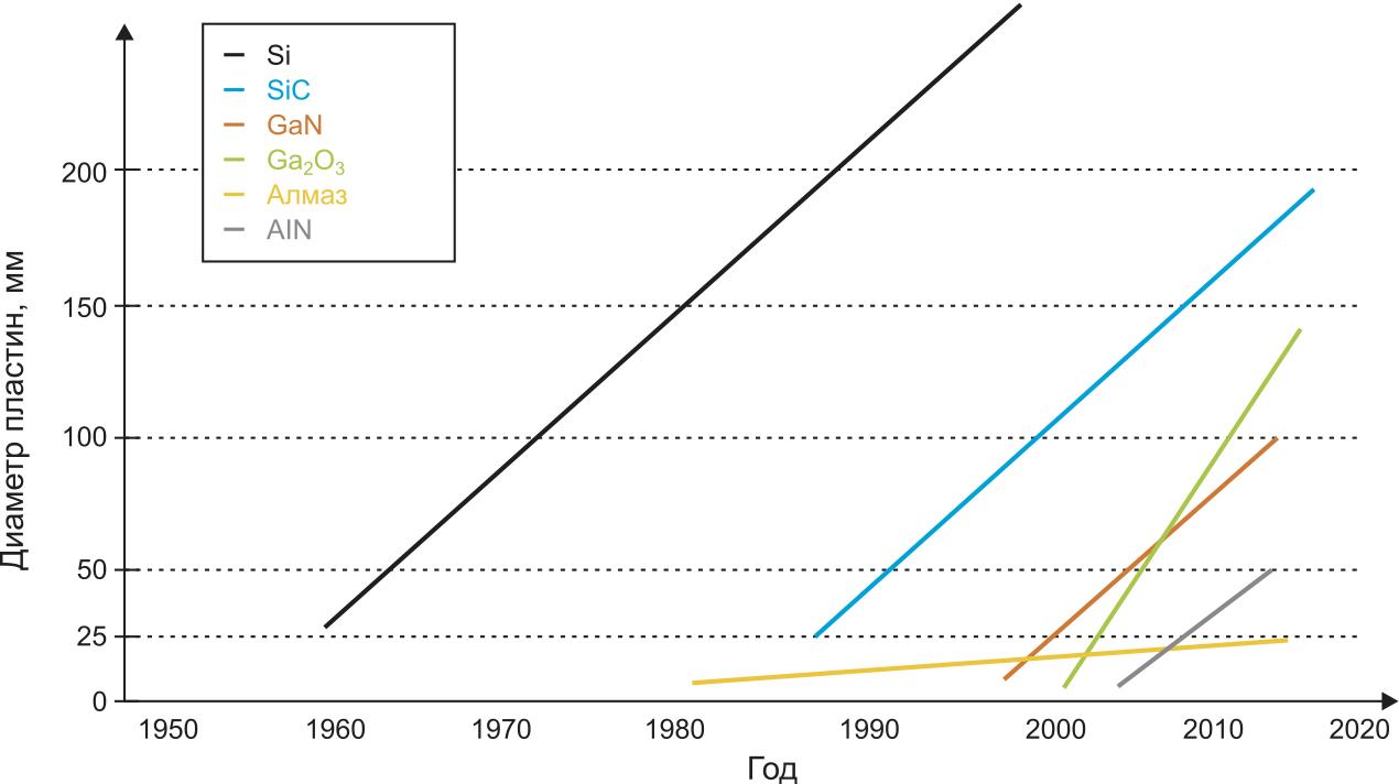Эволюция диаметра пластин различных материалов в 1950–2020 гг.