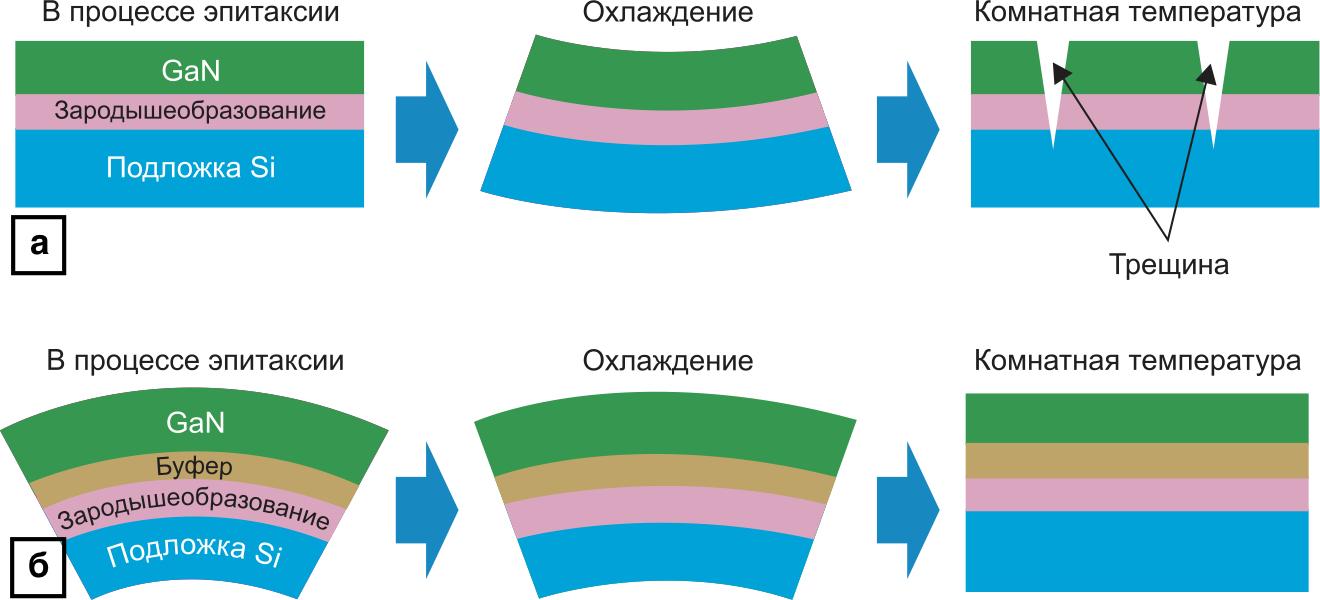 Деформация гетероструктур GaN-Si при нагревании и охлаждении: типовой метод эпитаксии и улучшенный метод с буферным слоем