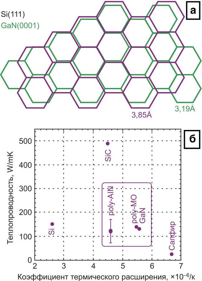 Постоянные кристаллических решеток GaN и Si; б) физические параметры некоторых материалов
