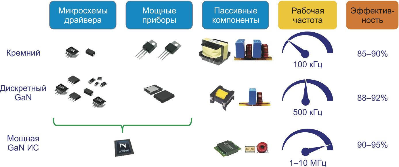 Параметры преобразователей напряжения с применением кремниевых и GaN-компонентов