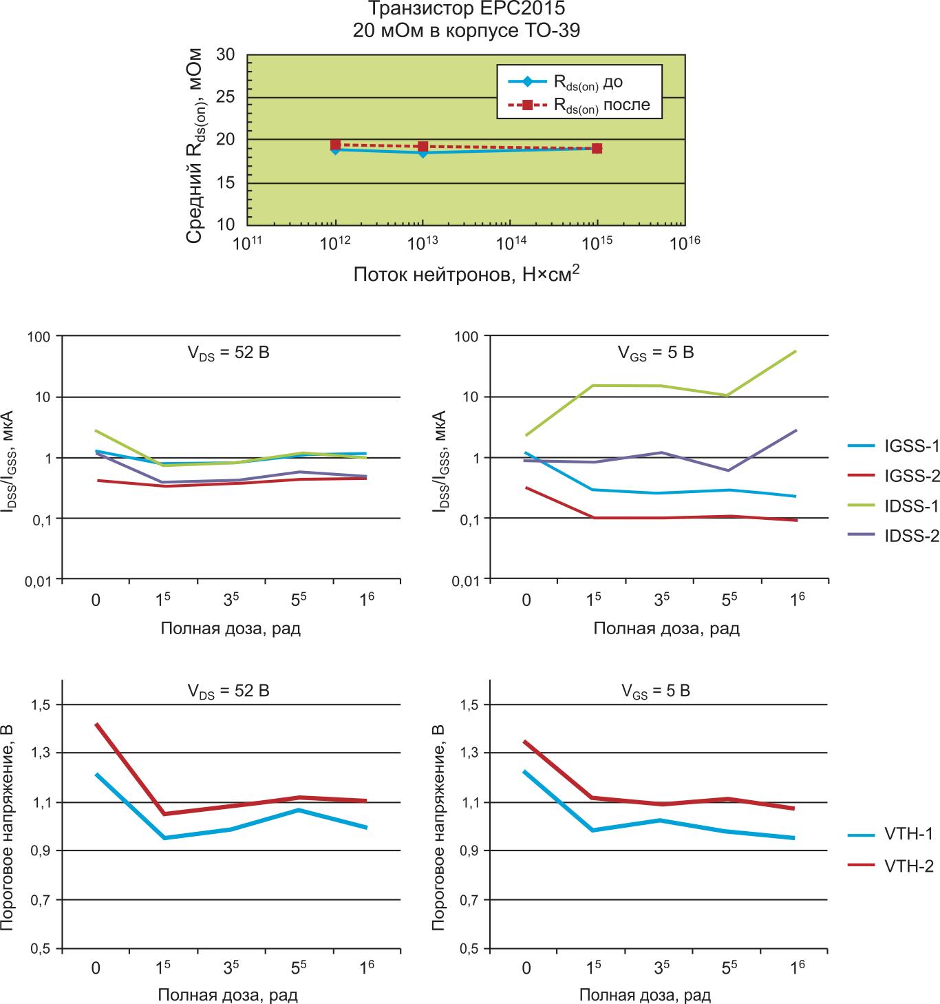 Исследования радиационной стойкости GaN-Si MOSFET компании EPC