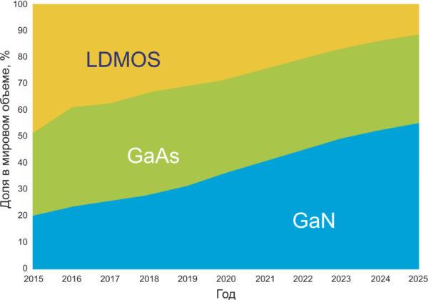 Доли мирового рынка СВЧ GaN-, GaAs-транзисторов и Si LDMOS в 2015–2025 гг.