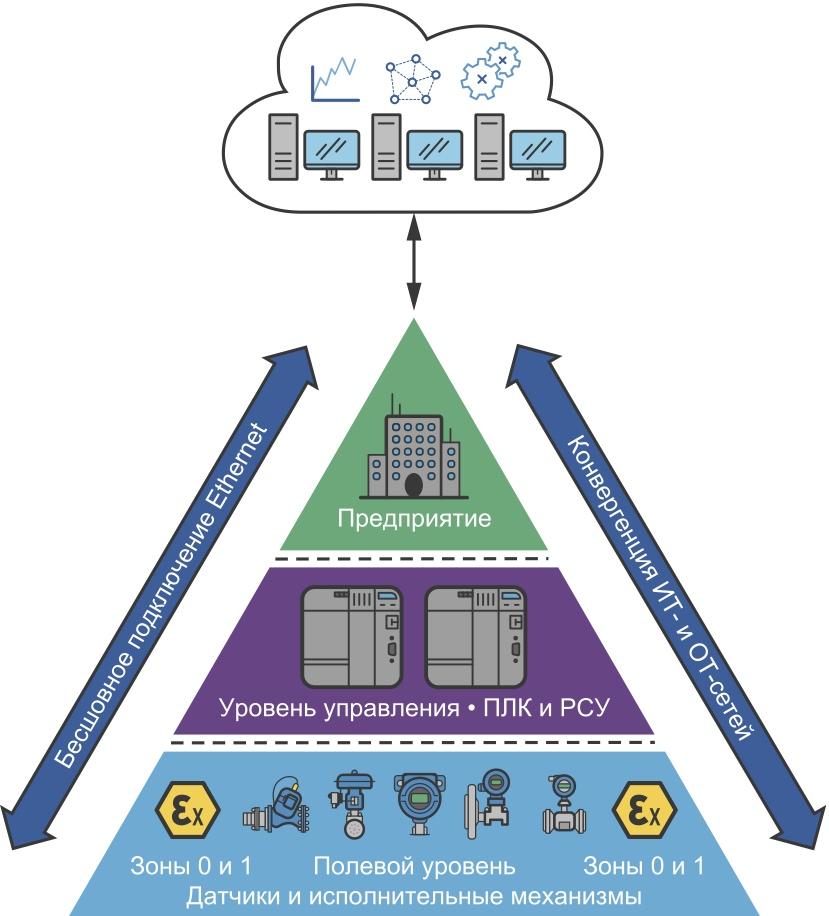 Бесшовное, без использования шлюзов, подключение к сети Ethernet для полевых датчиков и исполнительных механизмов систем автоматизации технологических и производственных процессов