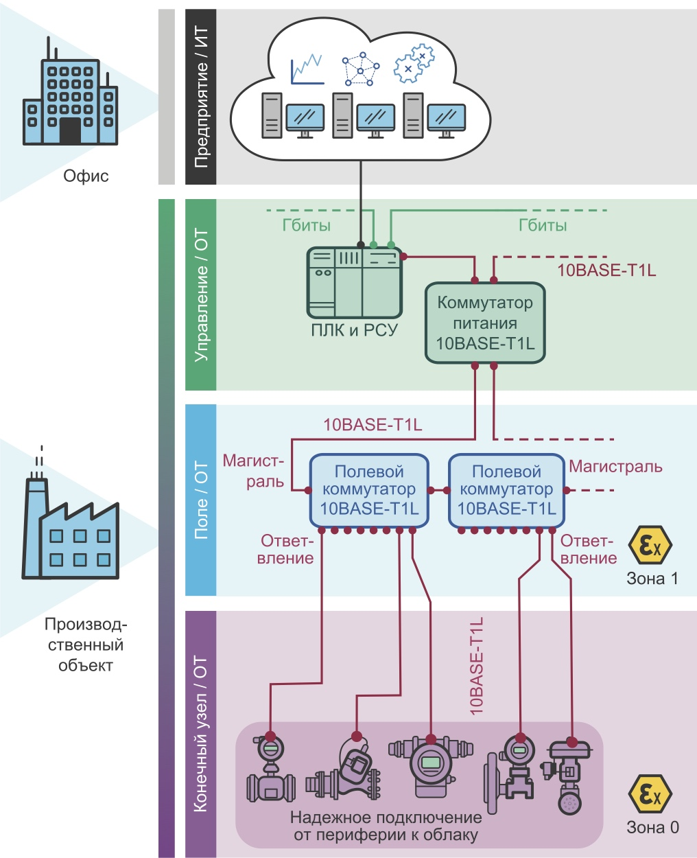 Топология сети 10BASE-T1L для обрабатывающей промышленности