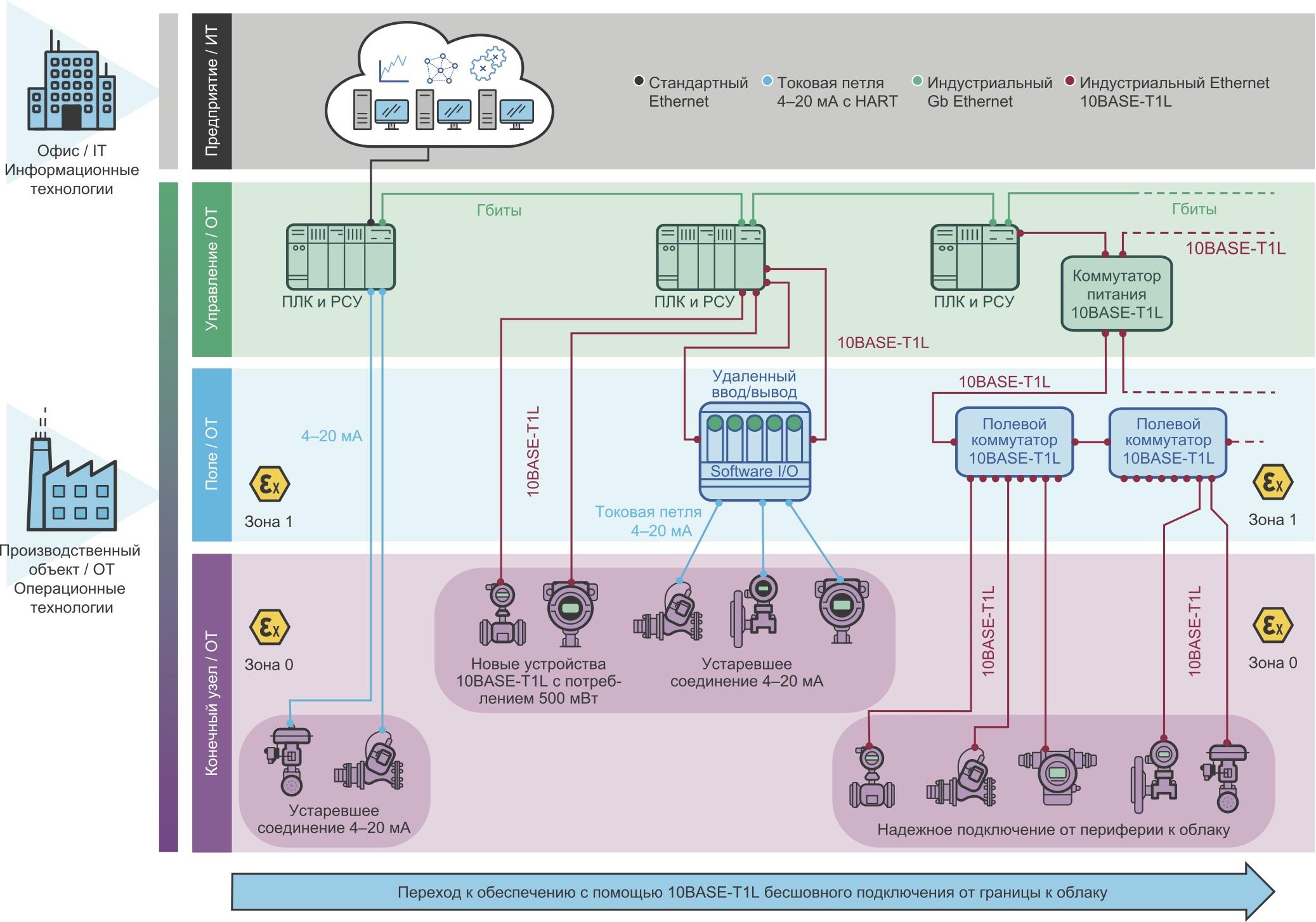 Унаследованная раздельная кабельная проводка постепенно превратится в интеллектуальную сеть Ethernet для всех датчиков и исполнительных механизмов