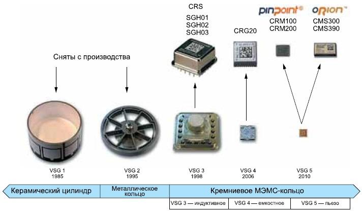 Эволюция гироскопов Silicon Sensing