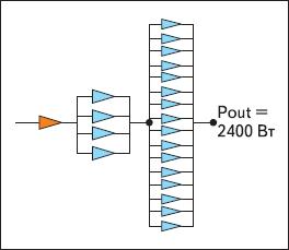 Традиционная модель усилителя мощностью 2 кВт на транзисторах