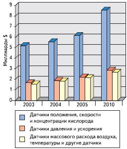 Рис. 2. Динамика глобального рынка автомобильных датчиков и его основных сегментов в период с 2003 по 2010 год согласно исследованию BCC, Inc., опубликованному в ноябре 2005 года