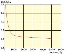 Рис. 2. Зависимость ESR от частоты