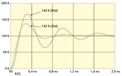 Рис. 5. Эпюры напряжений при включении схемы