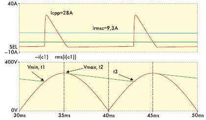Рис. 7. Эпюры напряжений и токов однофазного выпрямителя