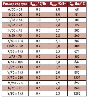 Таблица 1. Тепловые сопротивления и тепловые емкости ЭК RIFA