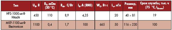 Tаблицa 2. Oсновные сравнительные характеристики стандартных ЭК