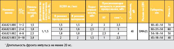Ограничители-аттенюаторы ФГУП «ННИПИ «Кварц»