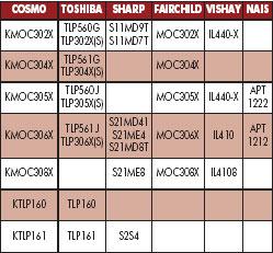 Аналоги оптосимисторов COSMO производства других производителей