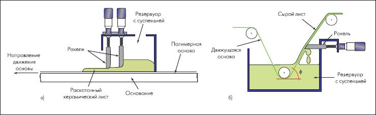Изготовление керамических листов методом раскатывания (а) и методом покрытия (б) [2]