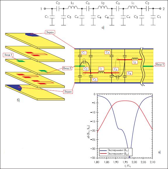 Эквивалентная схема (а), топология (б) и характеристики (в) полосно-пропускающего СВЧ-фильтра для систем телекоммуникаций, выполненного на КНТО [10]