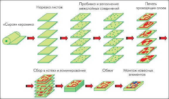Технологический процесс изготовления многослойных ИС на КНТО