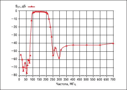 Экспериментальные характеристики первого варианта фильтра