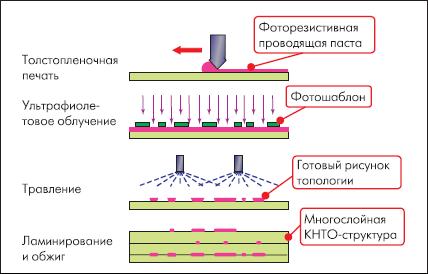 Использование фотолитографии для изготовления узких проводников [3]