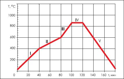 Температурный профиль обжига КНТО (на примере DuPont GreenTape 943)