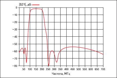 Расчетные характеристики второго варианта полосового фильтра после оптимизации