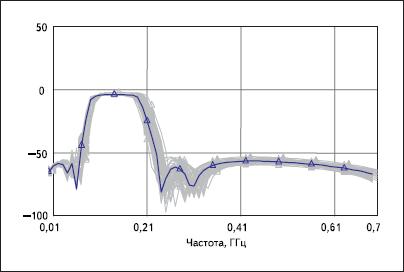 Разброс характеристик передачи фильтра при 5%-ном разбросе номиналов всех его элементов