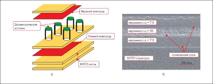 Установка диэлектрических вставок в конденсатор (а) и поперечное сечение многослойной структуры с диэлектрической вставкой (б) [4, 5]