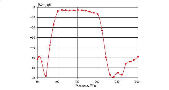 Экспериментальные характеристики передачи второго варианта полосового фильтра