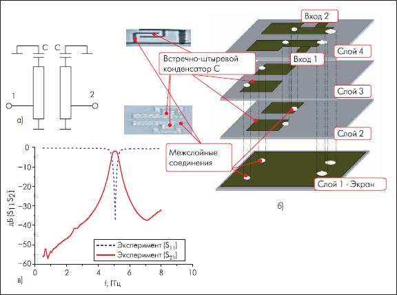 Эквивалентная схема (а) топология (б) и характеристики (в) полосно-пропускающего СВЧ-фильтра, выполненного на КНТО [8]