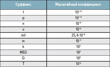 Таблица. Масштабирование чисел