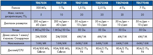 Таблица 1. Модели обновленной серии осциллографов Tektronix TDS7000B