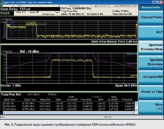 Разделенный экран в режиме стробированного измерения SEM-сигнала мобильного WiMAX