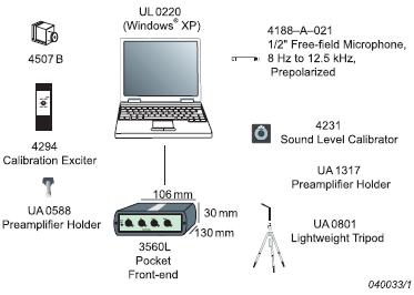 Типовой набор аппаратуры для контроля вибраций или акустических сигналов