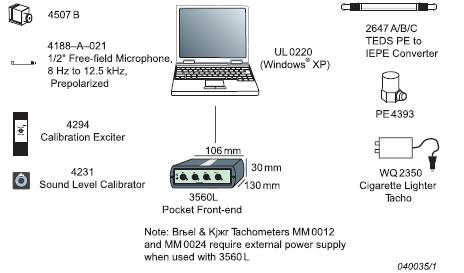 Набор типовой аппаратуры для проведения испытаний для анализа переходных процессов