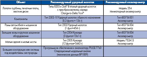 Рекомендуемое оснащение в зависимости от размера объектов