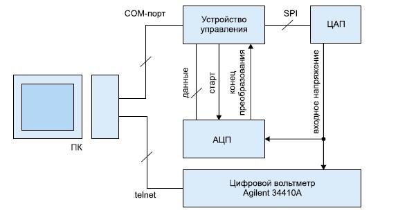 Схема установки для измерения характеристик АЦП