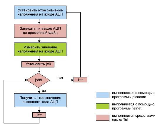 Блок-схема одного шага скрипта