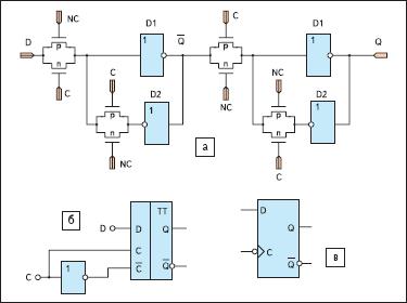 Статический D-триггер, тактируемый фронтом (срезом) синхросигнала