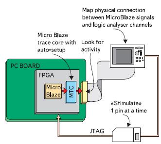 Рис. 2. Подсистема мониторинга на базе ядра MicroBlaze