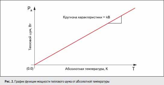 График функции мощности теплового шума от абсолютной температуры