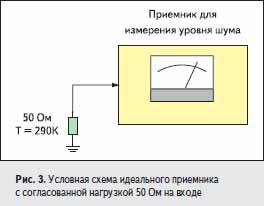 Условная схема идеального приемника с согласованной нагрузкой 50 Ом на входе