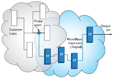 Рис. 3. Схема подключения ядра MTC к микропроцессору