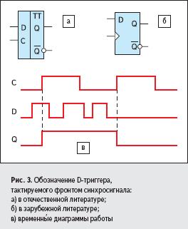 Рис. 3. Обозначение D-триггера, тактируемого фронтом синхросигнала