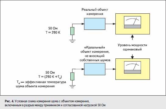 Условная схема измерения шума с объектом измерения, включенным в разрыв между приемником и согласованной нагрузкой 50 Ом